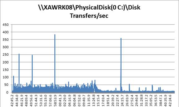 Physical-disk-transfers-sec